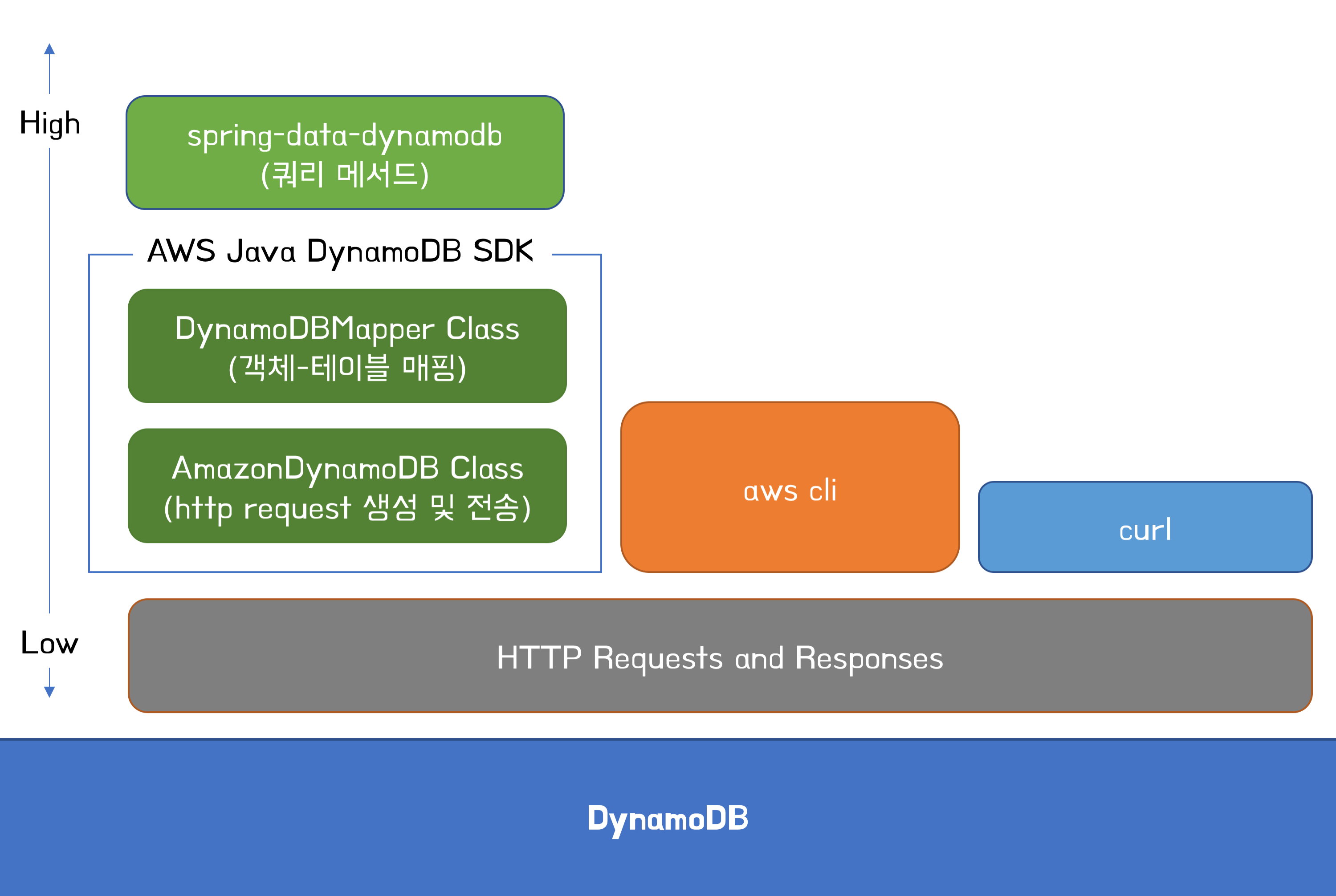 DynamoDB Accessing Layer